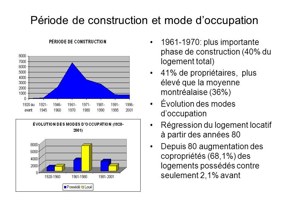 Période de construction et mode doccupation 1961-1970: plus importante phase de construction (40% du logement total) 41% de propriétaires, plus élevé