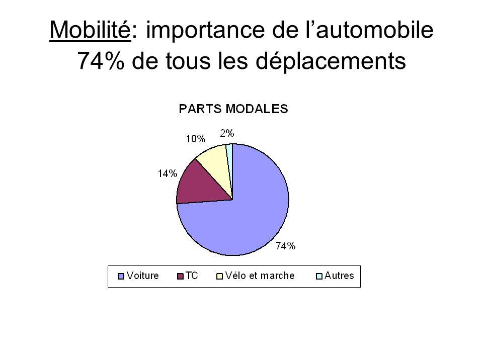 Mobilité: importance de lautomobile 74% de tous les déplacements