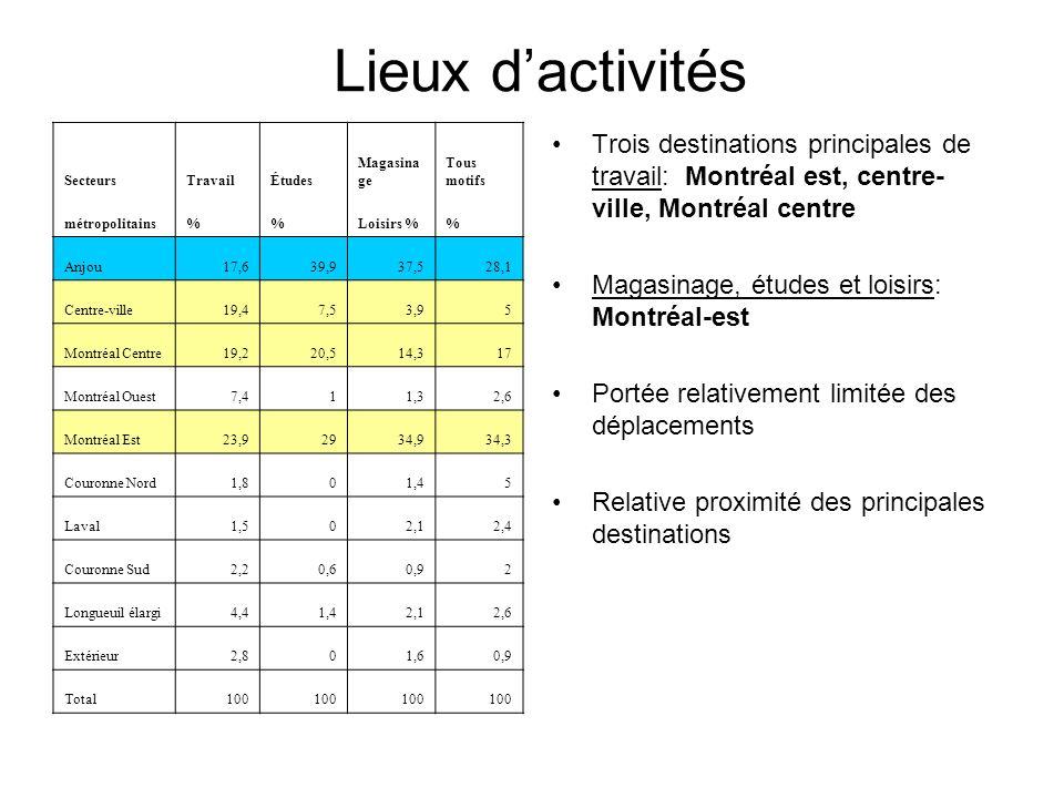 Lieux dactivités Trois destinations principales de travail: Montréal est, centre- ville, Montréal centre Magasinage, études et loisirs: Montréal-est P