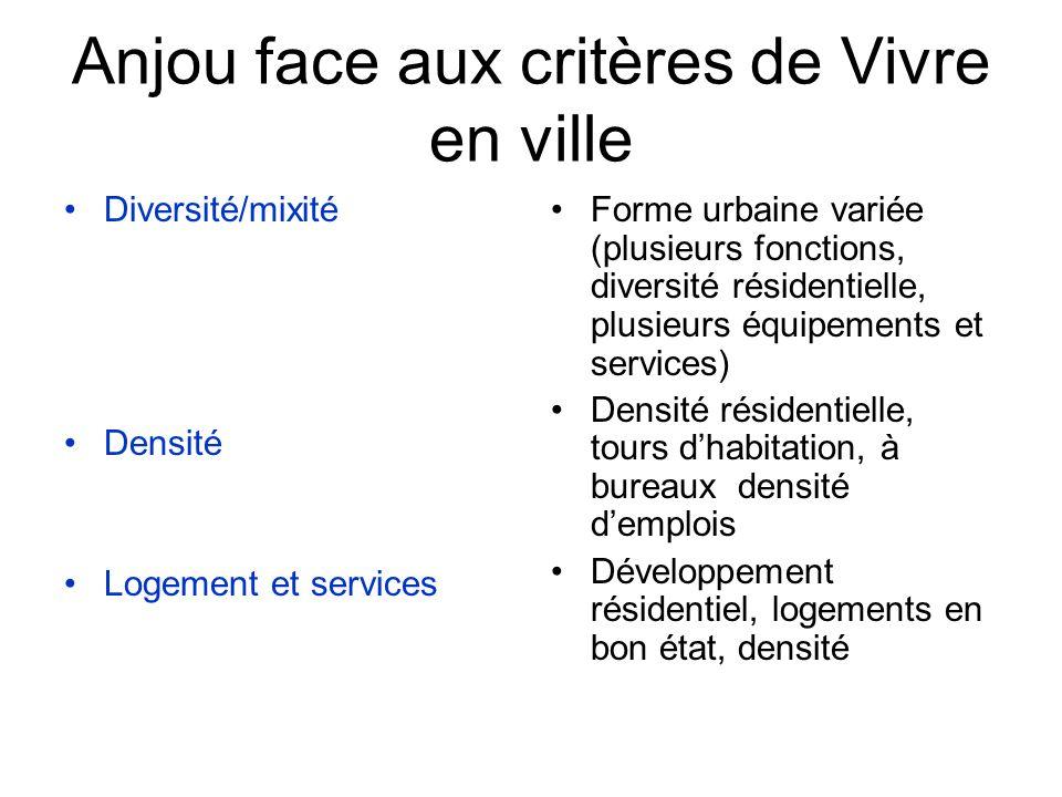 Anjou face aux critères de Vivre en ville Diversité/mixité Densité Logement et services Forme urbaine variée (plusieurs fonctions, diversité résidenti