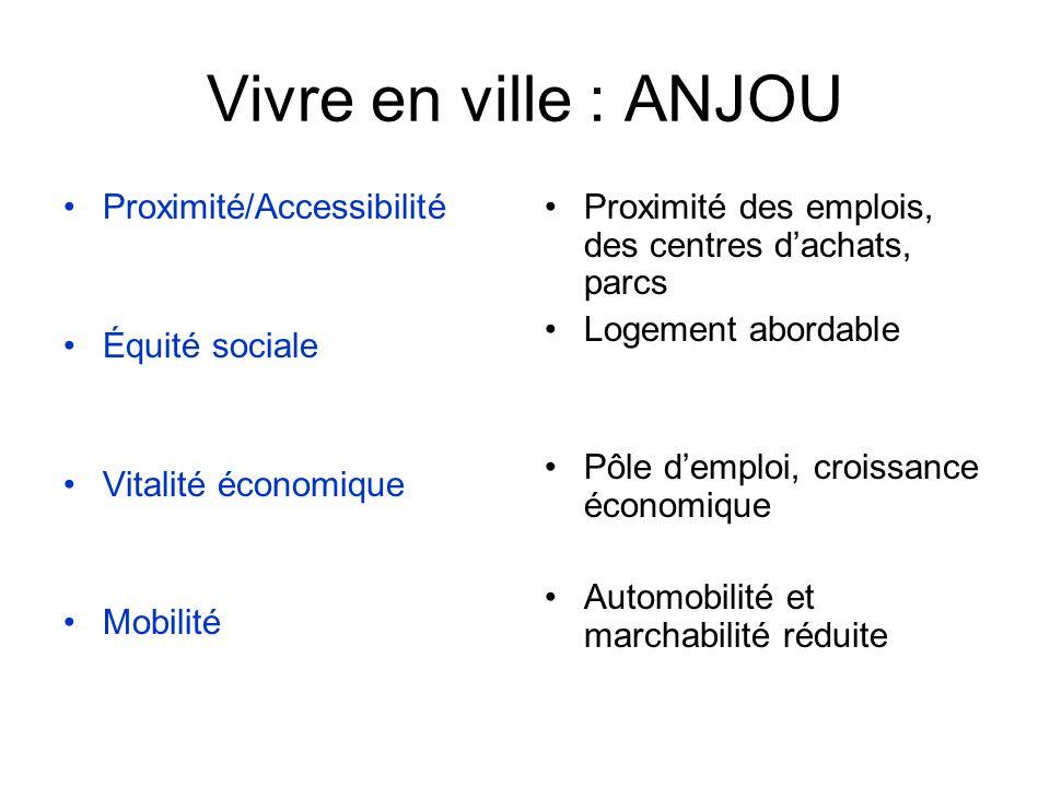 Vivre en ville : ANJOU Proximité/Accessibilité Équité sociale Vitalité économique Mobilité Proximité des emplois, des centres dachats, parcs Logement