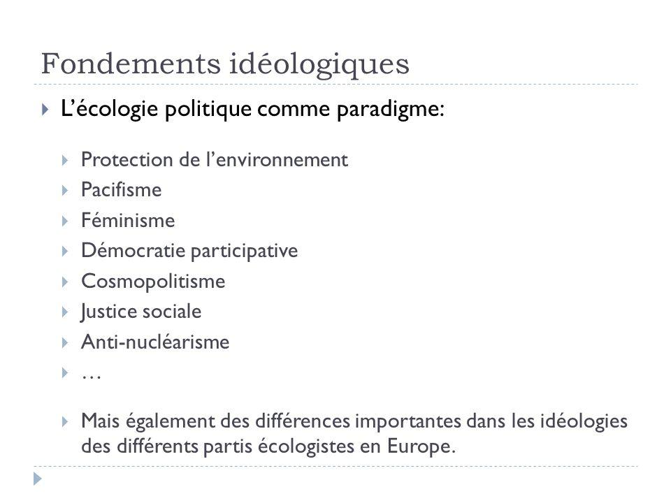 Fondements idéologiques Lécologie politique comme paradigme: Protection de lenvironnement Pacifisme Féminisme Démocratie participative Cosmopolitisme Justice sociale Anti-nucléarisme … Mais également des différences importantes dans les idéologies des différents partis écologistes en Europe.