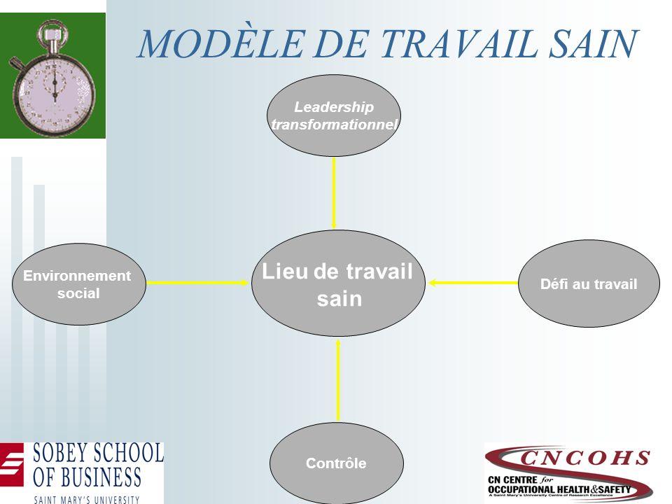 Défi au travail Environnement social Contrôle Lieu de travail sain MODÈLE DE TRAVAIL SAIN Leadership transformationnel