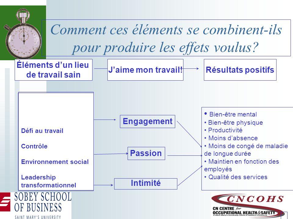 Comment ces éléments se combinent-ils pour produire les effets voulus? Défi au travail Contrôle Environnement social Leadership transformationnel Enga