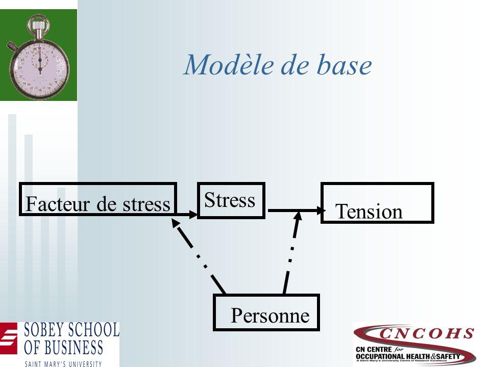 Modèle de base Stress Tension Facteur de stress Personne