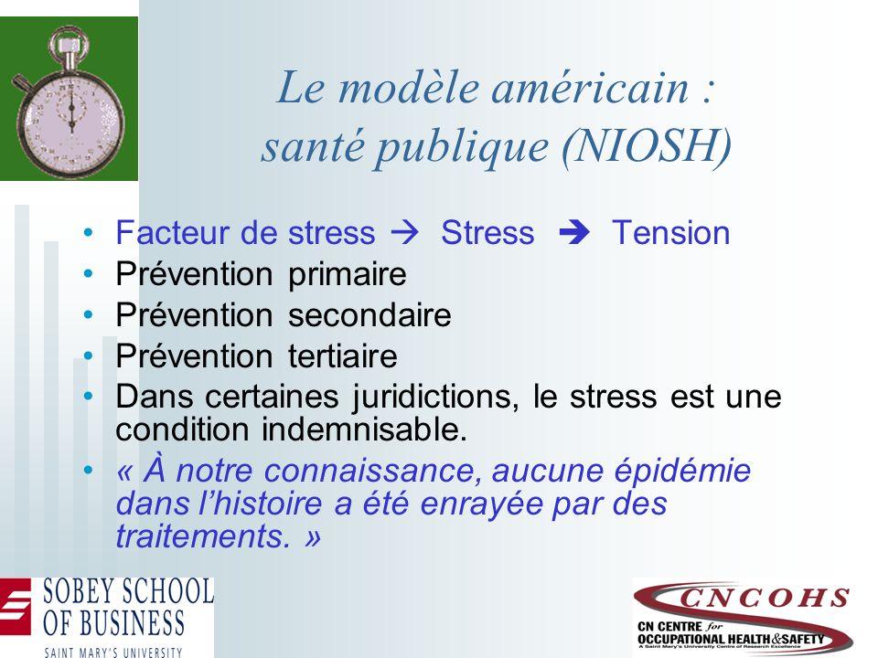 Le modèle américain : santé publique (NIOSH) Facteur de stress Stress Tension Prévention primaire Prévention secondaire Prévention tertiaire Dans cert