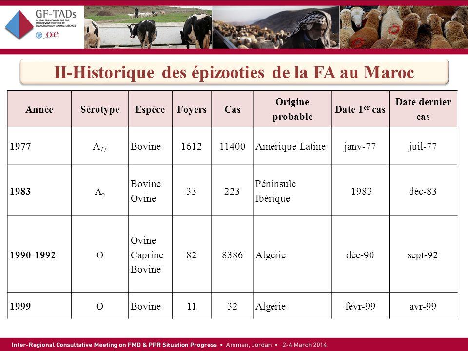 II-Historique des épizooties de la FA au Maroc AnnéeSérotypeEspèceFoyersCas Origine probable Date 1 er cas Date dernier cas 1977A 77 Bovine161211400Am