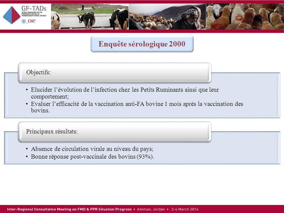 Enquête sérologique 2000 Elucider lévolution de linfection chez les Petits Ruminants ainsi que leur comportement; Evaluer lefficacité de la vaccinatio