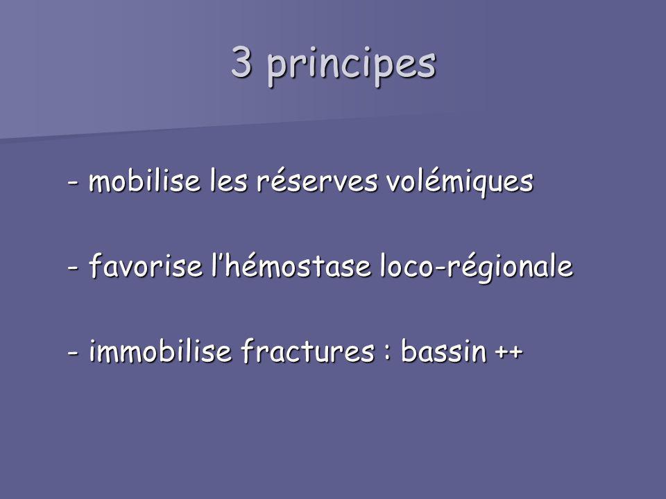 3 principes - mobilise les réserves volémiques - mobilise les réserves volémiques - favorise lhémostase loco-régionale - favorise lhémostase loco-régi
