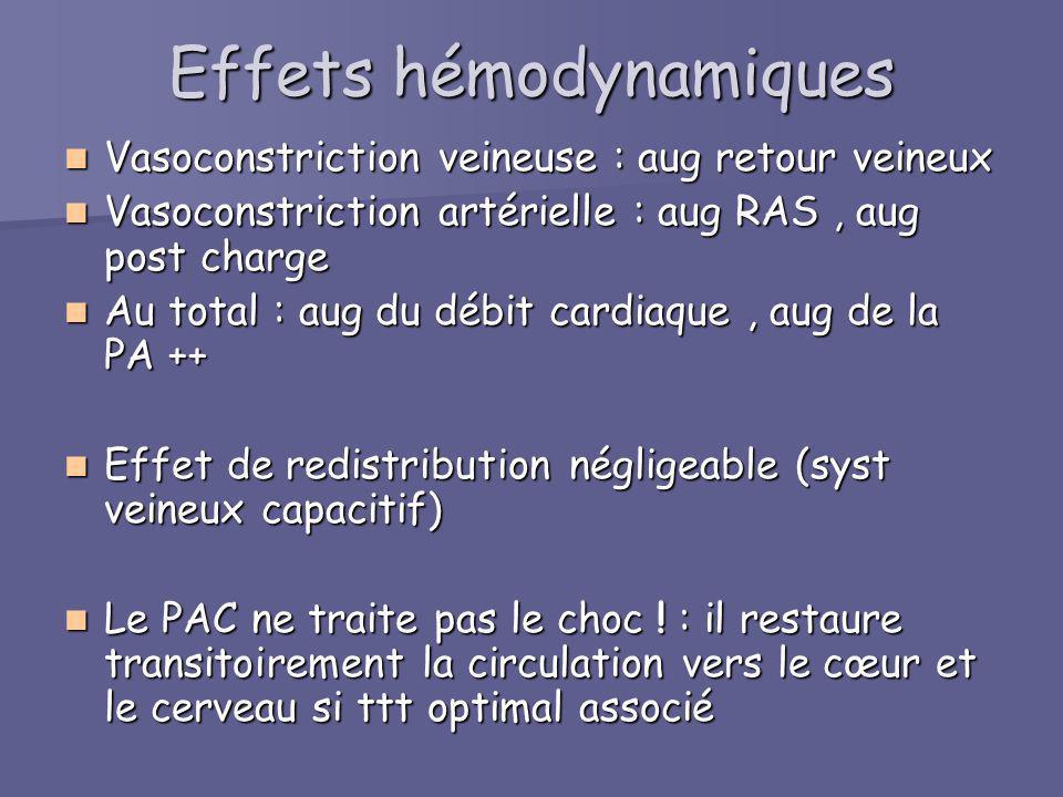 Effets hémodynamiques Vasoconstriction veineuse : aug retour veineux Vasoconstriction veineuse : aug retour veineux Vasoconstriction artérielle : aug