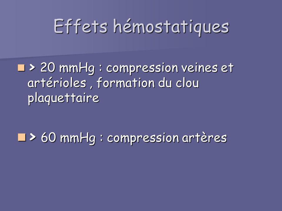 Effets hémostatiques > 20 mmHg : compression veines et artérioles, formation du clou plaquettaire > 20 mmHg : compression veines et artérioles, format