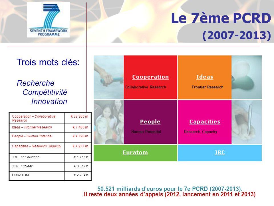 Le 7ème PCRD (2007-2013) Trois mots clés: Recherche Compétitivité Innovation Collaborative ResearchFrontier Research Human PotentialResearch Capacity Cooperation – Collaborative Research 32.365 m Ideas – Frontier Research 7.460 m People – Human Potential 4.728 m Capacities – Research Capacity 4.217 m JRC, non nuclear 1.751 b JCR, nuclear 0.517 b EURATOM 2.234 b 50.521 milliards deuros pour le 7e PCRD (2007-2013).