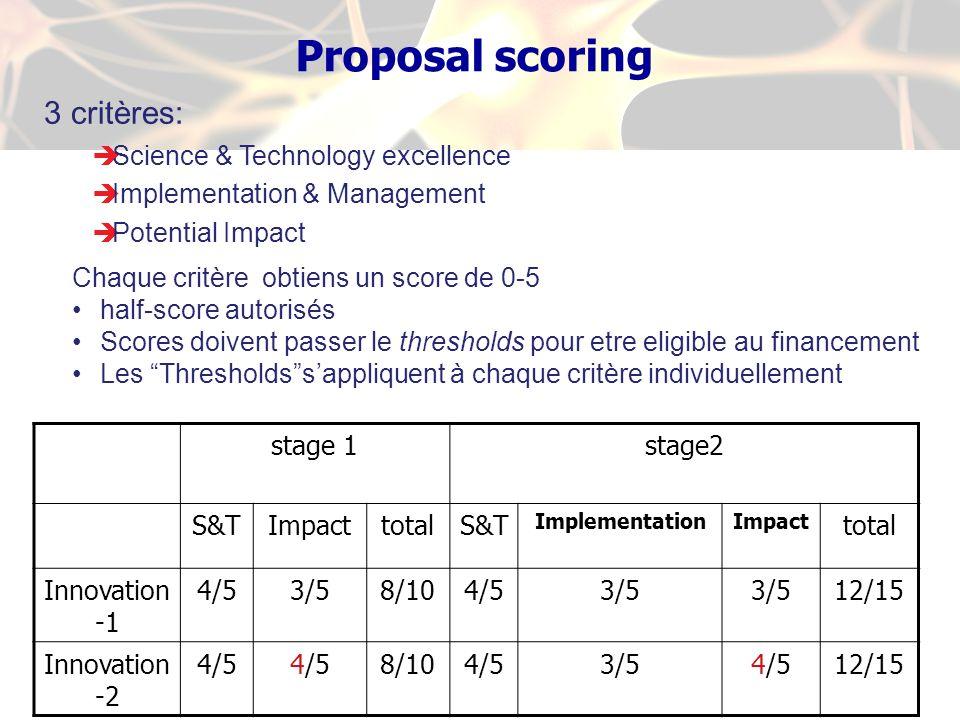 Proposal scoring 3 critères: Science & Technology excellence Implementation & Management Potential Impact Chaque critère obtiens un score de 0-5 half-score autorisés Scores doivent passer le thresholds pour etre eligible au financement Les Thresholdssappliquent à chaque critère individuellement stage 1stage2 S&TImpacttotalS&T ImplementationImpact total Innovation -1 4/53/58/104/53/5 12/15 Innovation -2 4/5 8/104/53/54/512/15