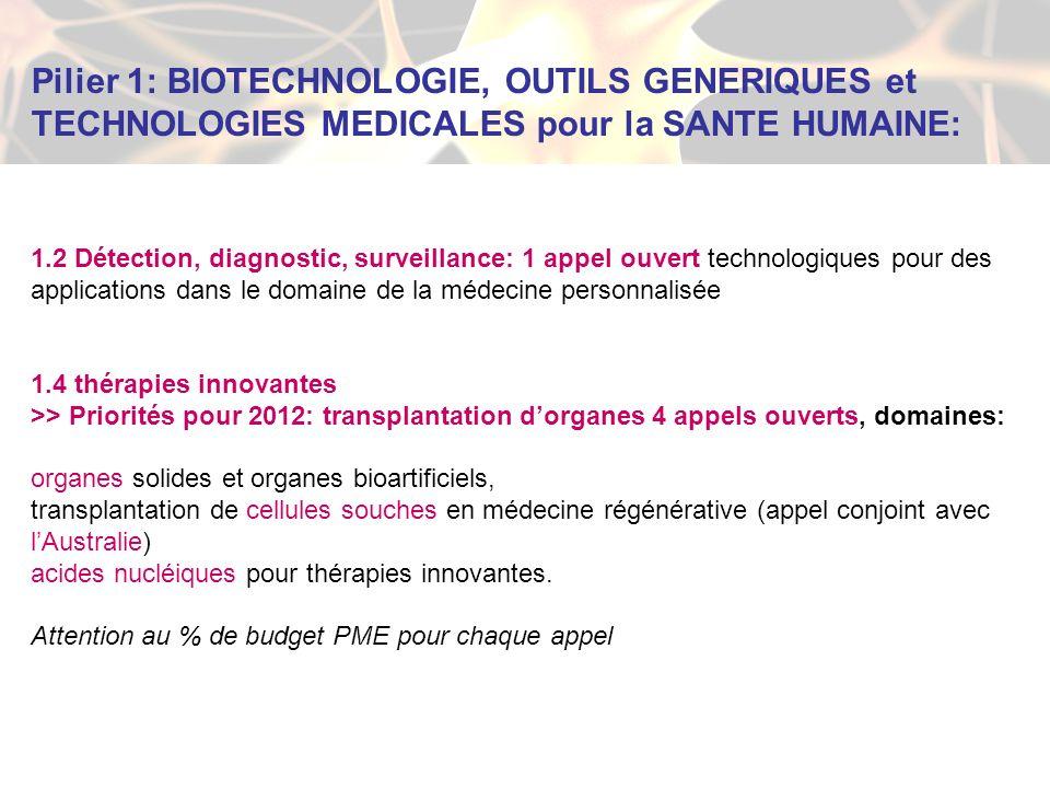 Pilier 1: BIOTECHNOLOGIE, OUTILS GENERIQUES et TECHNOLOGIES MEDICALES pour la SANTE HUMAINE: 1.2 Détection, diagnostic, surveillance: 1 appel ouvert technologiques pour des applications dans le domaine de la médecine personnalisée 1.4 thérapies innovantes >> Priorités pour 2012: transplantation dorganes 4 appels ouverts, domaines: organes solides et organes bioartificiels, transplantation de cellules souches en médecine régénérative (appel conjoint avec lAustralie) acides nucléiques pour thérapies innovantes.