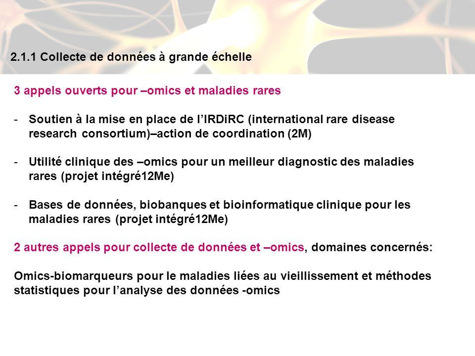 3 appels ouverts pour –omics et maladies rares -Soutien à la mise en place de lIRDiRC (international rare disease research consortium)–action de coordination (2M) -Utilité clinique des –omics pour un meilleur diagnostic des maladies rares (projet intégré12Me) -Bases de données, biobanques et bioinformatique clinique pour les maladies rares (projet intégré12Me) 2 autres appels pour collecte de données et –omics, domaines concernés: Omics-biomarqueurs pour le maladies liées au vieillissement et méthodes statistiques pour lanalyse des données -omics 2.1.1 Collecte de données à grande échelle