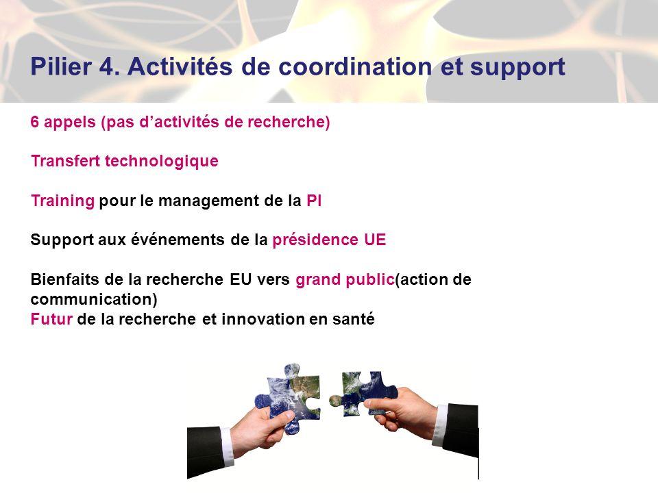 Pilier 4. Activités de coordination et support 6 appels (pas dactivités de recherche) Transfert technologique Training pour le management de la PI Sup