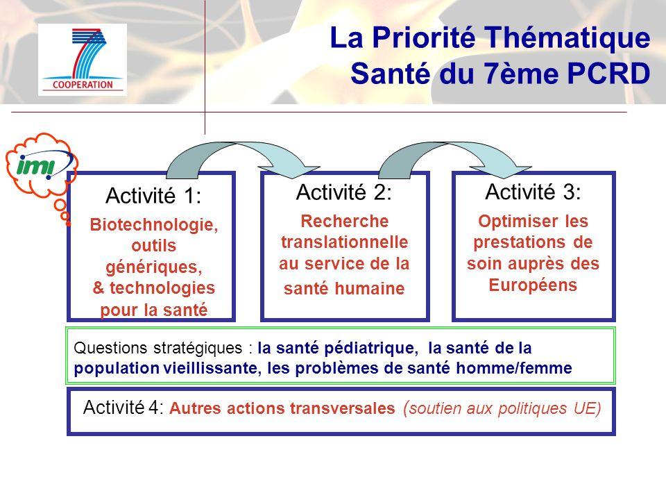 La Priorité Thématique Santé du 7ème PCRD Activité 1: Biotechnologie, outils génériques, & technologies pour la santé Activité 2: Recherche translationnelle au service de la santé humaine Activité 3: Optimiser les prestations de soin auprès des Européens Questions stratégiques : la santé pédiatrique, la santé de la population vieillissante, les problèmes de santé homme/femme Activité 4: Autres actions transversales ( soutien aux politiques UE)