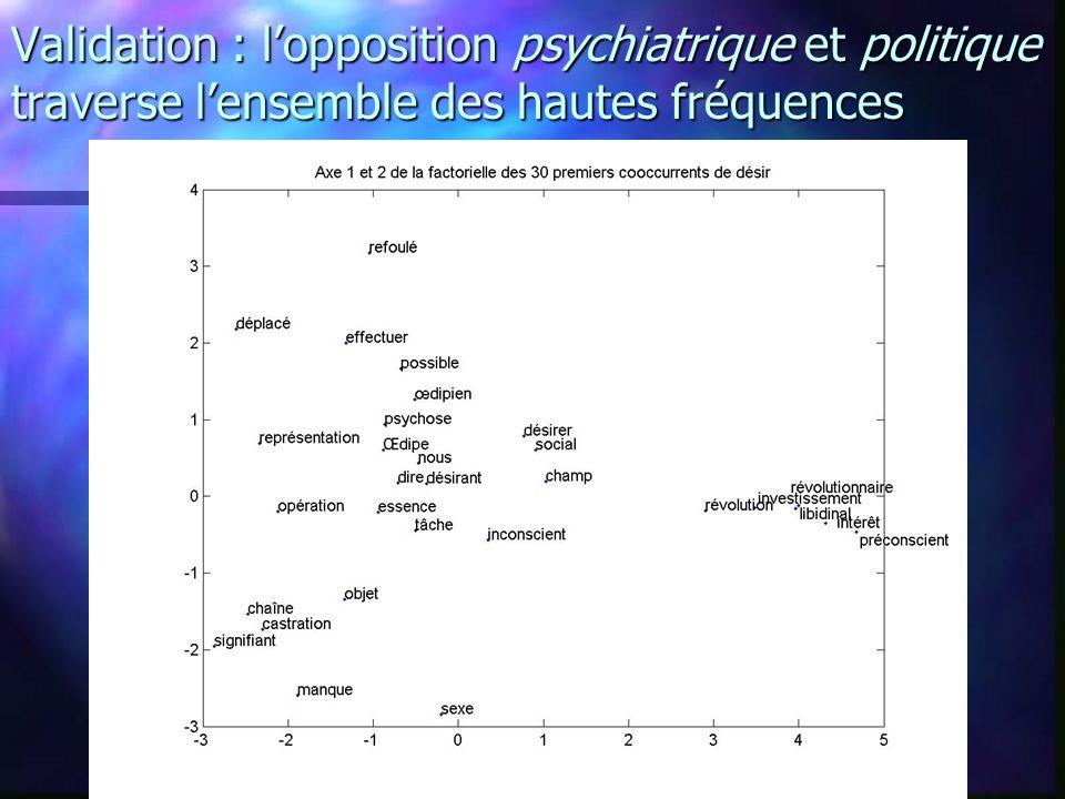 Validation : lopposition psychiatrique et politique traverse lensemble des hautes fréquences
