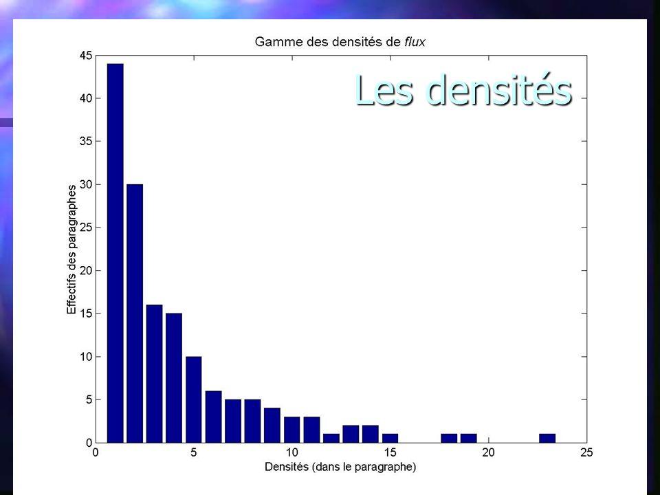 Les densités
