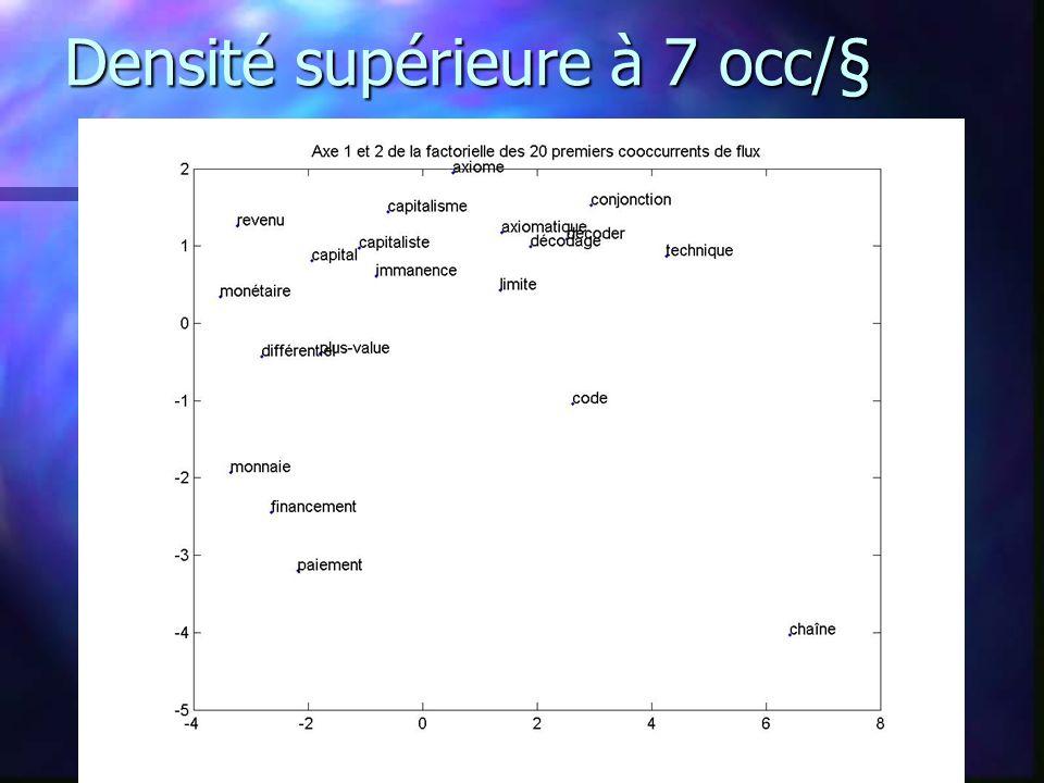 Densité supérieure à 7 occ/§