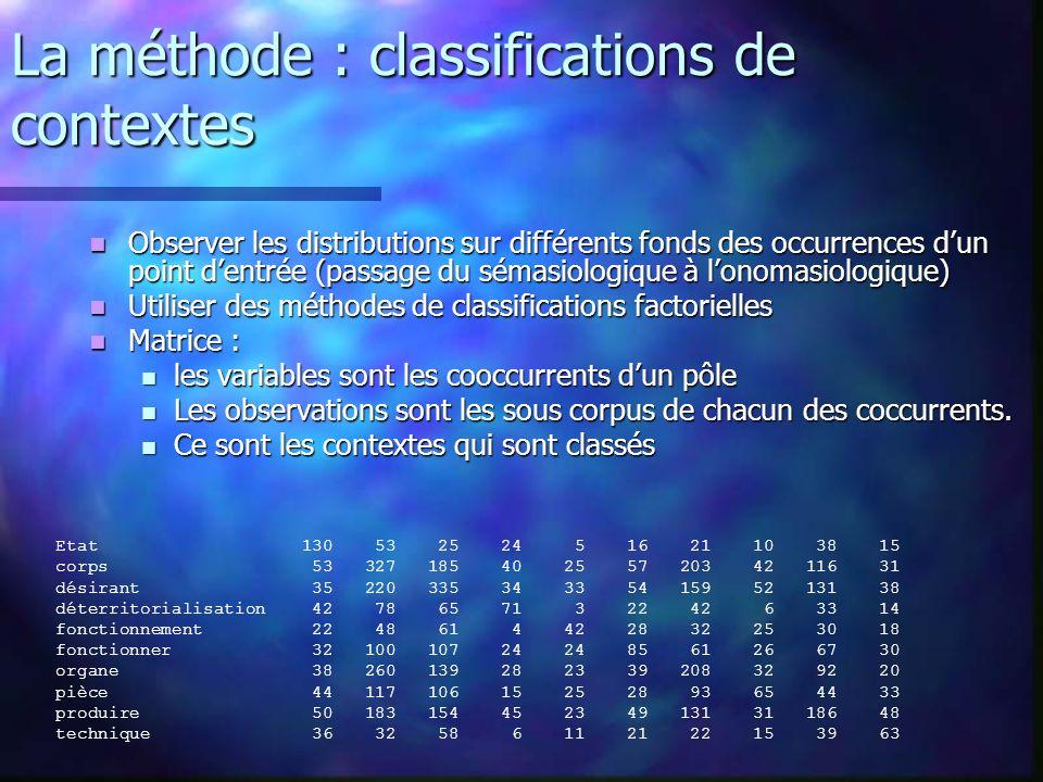 La méthode : classifications de contextes Observer les distributions sur différents fonds des occurrences dun point dentrée (passage du sémasiologique à lonomasiologique) Observer les distributions sur différents fonds des occurrences dun point dentrée (passage du sémasiologique à lonomasiologique) Utiliser des méthodes de classifications factorielles Utiliser des méthodes de classifications factorielles Matrice : Matrice : les variables sont les cooccurrents dun pôle les variables sont les cooccurrents dun pôle Les observations sont les sous corpus de chacun des coccurrents.