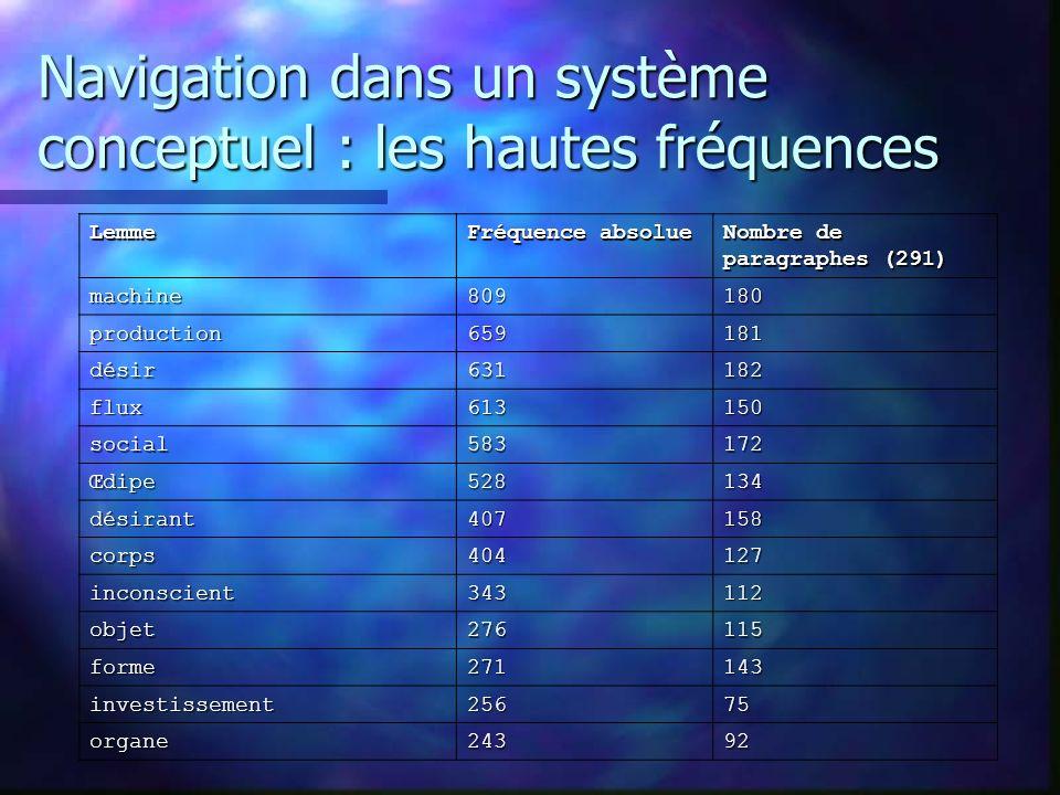 Navigation dans un système conceptuel : les hautes fréquences Lemme Fréquence absolue Nombre de paragraphes (291) machine809180 production659181 désir631182 flux613150 social583172 Œdipe528134 désirant407158 corps404127 inconscient343112 objet276115 forme271143 investissement25675 organe24392