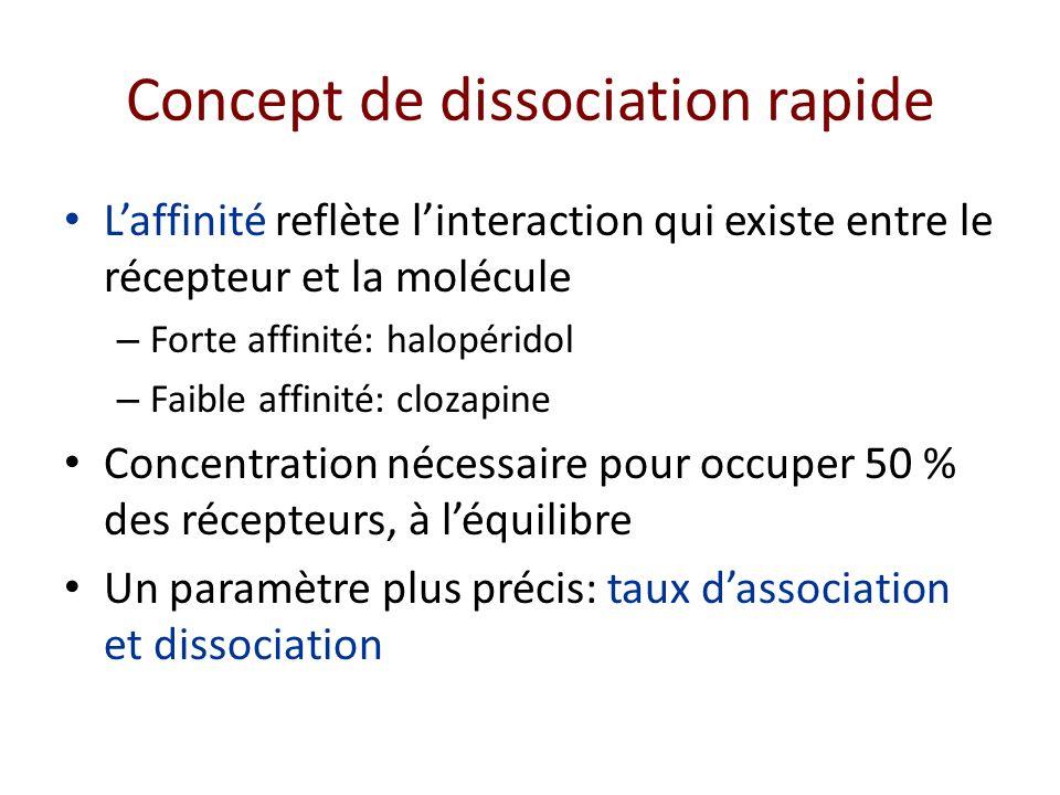 Laffinité reflète linteraction qui existe entre le récepteur et la molécule – Forte affinité: halopéridol – Faible affinité: clozapine Concentration n