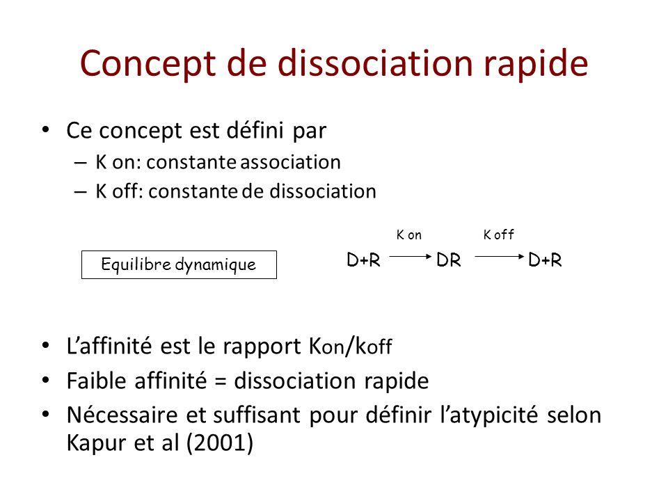 Concept de dissociation rapide Ce concept est défini par – K on: constante association – K off: constante de dissociation Laffinité est le rapport K o
