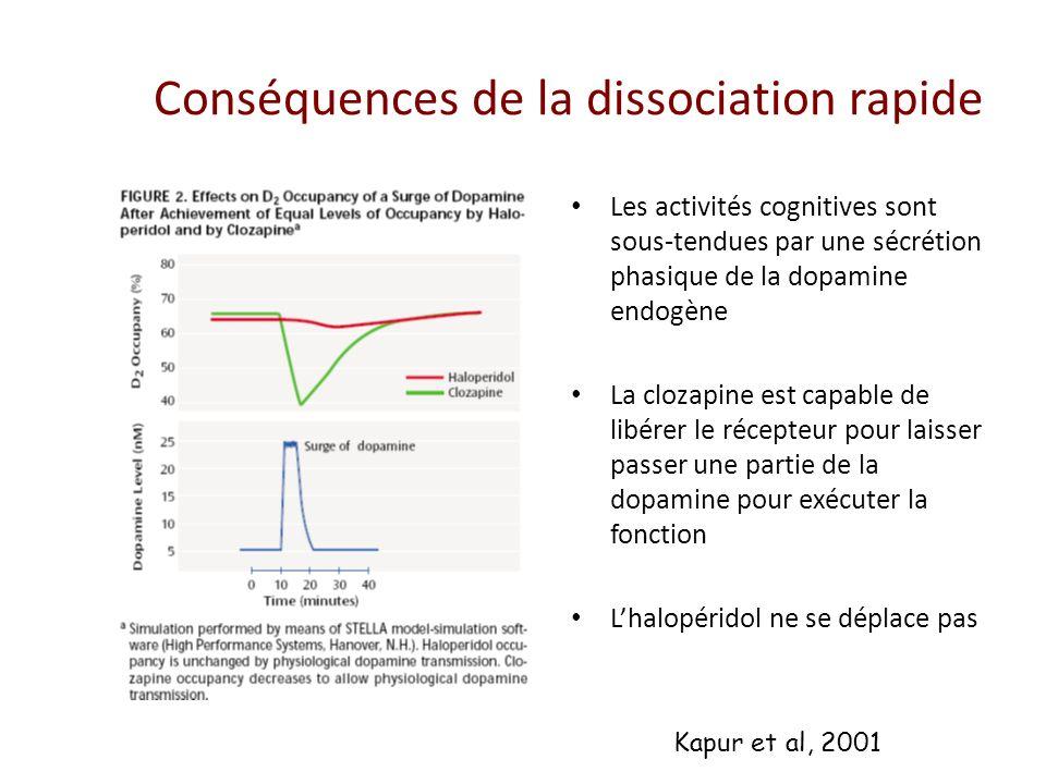 Conséquences de la dissociation rapide Les activités cognitives sont sous-tendues par une sécrétion phasique de la dopamine endogène La clozapine est