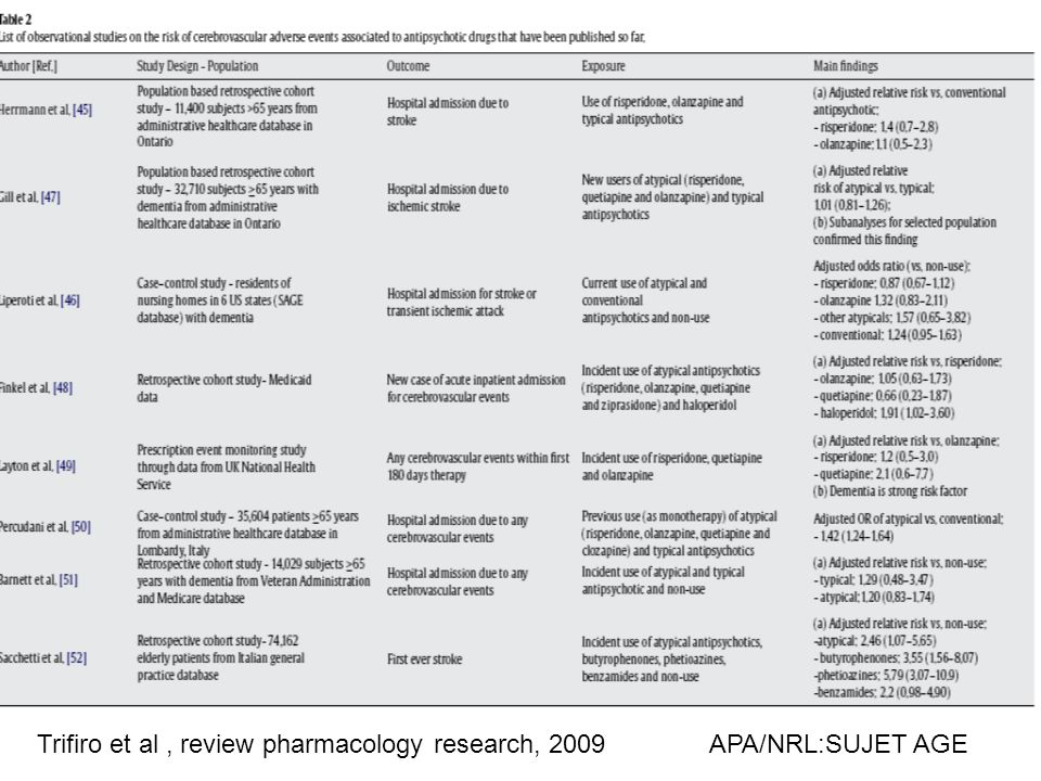 Trifiro et al, review pharmacology research, 2009APA/NRL:SUJET AGE
