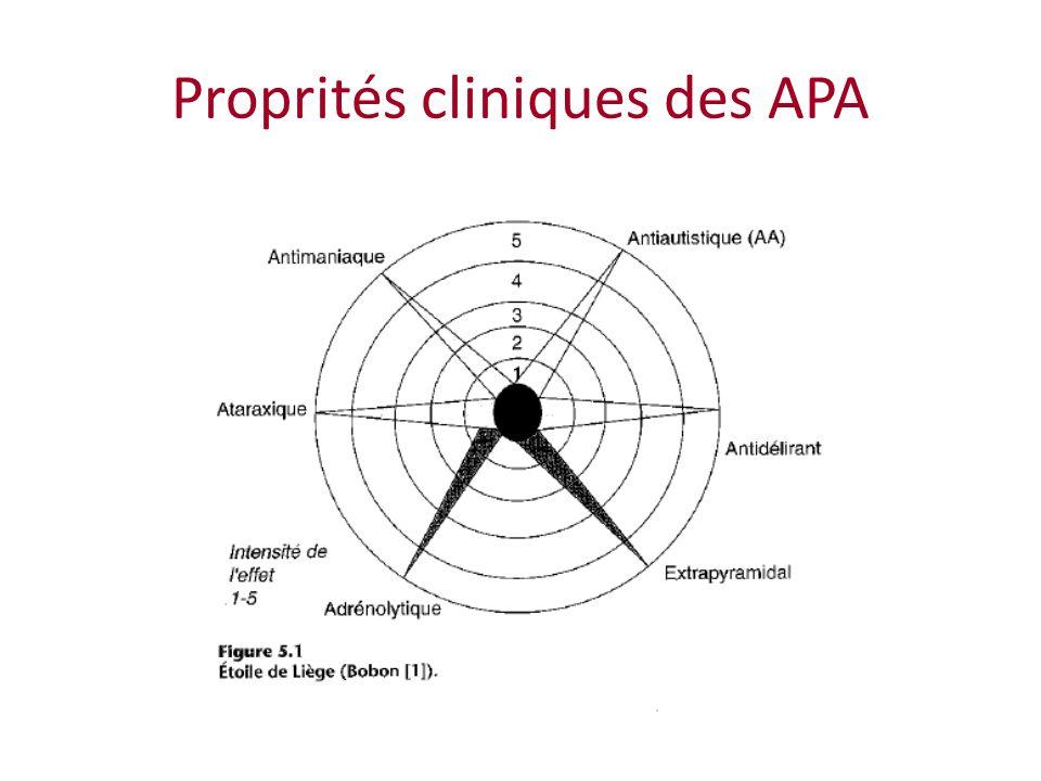 Proprités cliniques des APA