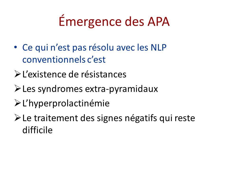 Émergence des APA Ce qui nest pas résolu avec les NLP conventionnels cest Lexistence de résistances Les syndromes extra-pyramidaux Lhyperprolactinémie