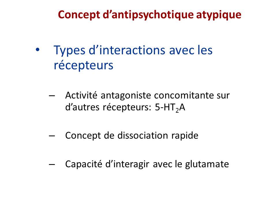 Conséquences de la dissociation rapide Les activités cognitives sont sous-tendues par une sécrétion phasique de la dopamine endogène La clozapine est capable de libérer le récepteur pour laisser passer une partie de la dopamine pour exécuter la fonction Lhalopéridol ne se déplace pas Kapur et al, 2001