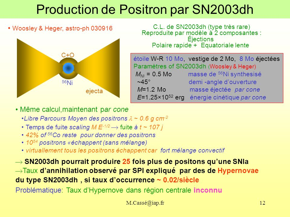 M.Cassé@iap.fr12 Même calcul,maintenant par cone Libre Parcours Moyen des positrons ~ 0.6 g cm -2 Temps de fuite scaling M E -1/2 fuite à t ~ 107 j 42% of 56 Co reste pour donner des positrons 10 54 positrons «échappent (sans mélange) virtuallement tous les positrons échappent car fort mélange convectif SN2003dh pourrait produire 25 fois plus de positons quune SNIa Taux dannihilation observé par SPI expliqué par des de Hypernovae du type SN2003dh, si taux doccurrence ~ 0.02/siècle Problématique: Taux dHypernove dans région centrale inconnu Woosley & Heger, astro-ph 030916 Production de Positron par SN2003dh étoile W-R 10 Mo, vestige de 2 Mo, 8 Mo éjectées Paramètres of SN2003dh ( Woosley & Heger) M Ni = 0.5 Mo masse de 56 Ni synthesisé ~45° demi -angle douverture M=1.2 Mo masse éjectée par cone E=1.25×10 52 erg énergie cinétique par cone C+O 56 Ni ejecta C.L.