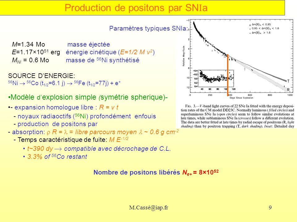 M.Cassé@iap.fr9 Paramètres typiques SNIa: M=1.34 Mo masse éjectée E=1.17×10 51 erg énergie cinétique (E=1/2 M v 2 ) M Ni = 0.6 Mo masse de 56 Ni synthétisé SOURCE DENERGIE: 56 Ni 56 Co (t 1/2 =6.1 j) 56 Fe (t 1/2 =77j) + e + Modèle d explosion simple ( symétrie spherique)- - expansion homologue libre : R = v t - noyaux radiaoctifs ( 56 Ni) profondément enfouis - production de positons par - absorption: R = = libre parcours moyen ~ 0.6 g cm -2 - Temps caractéristique de fuite: M E -1/2 t~390 dy compatible avec décrochage de C.L.