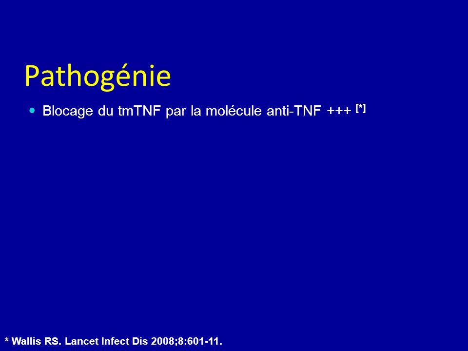Pathogénie Blocage du tmTNF par la molécule anti-TNF +++ [*] * Wallis RS. Lancet Infect Dis 2008;8:601-11.