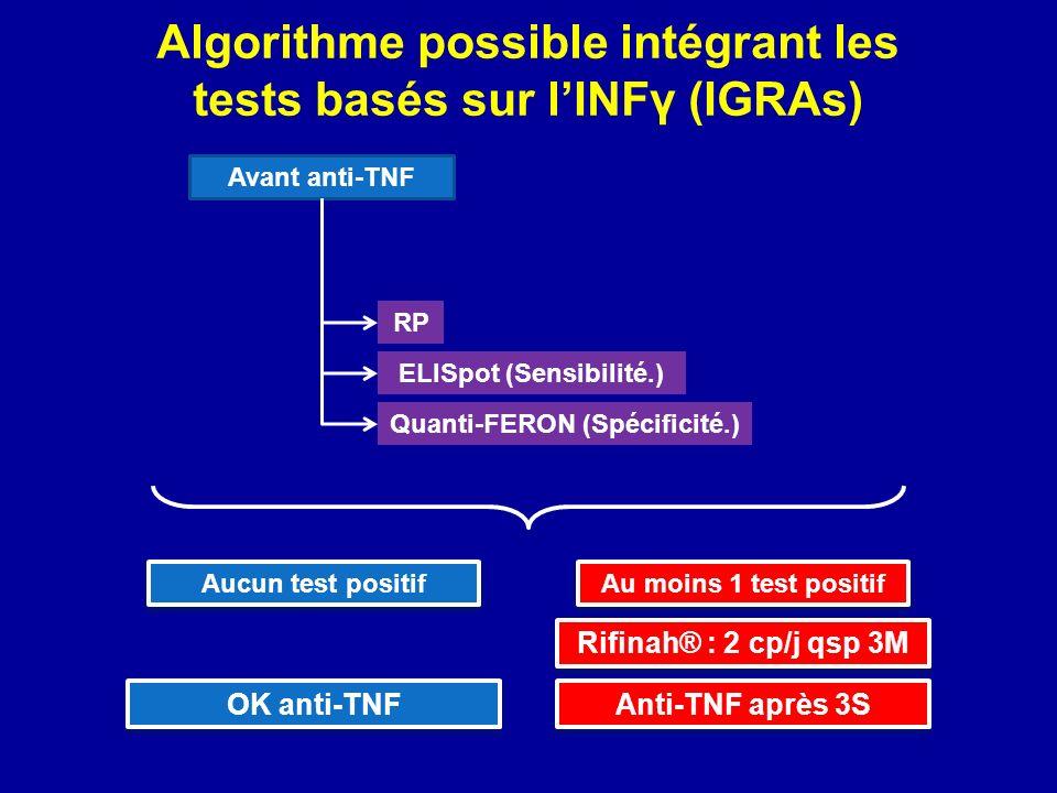 Algorithme possible intégrant les tests basés sur lINFγ (IGRAs) Au moins 1 test positif Rifinah® : 2 cp/j qsp 3M Anti-TNF après 3S Aucun test positif OK anti-TNF Avant anti-TNF ELISpot (Sensibilité.) RP Quanti-FERON (Spécificité.)