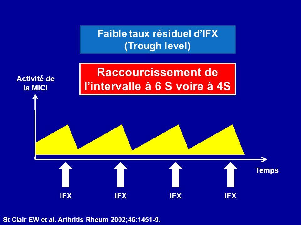Activité de la MICI Temps IFX Raccourcissement de lintervalle à 6 S voire à 4S Faible taux résiduel dIFX (Trough level) St Clair EW et al. Arthritis R