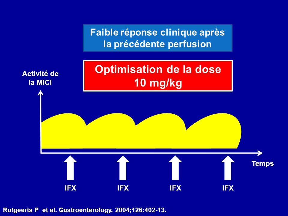 Activité de la MICI Temps IFX Optimisation de la dose 10 mg/kg Optimisation de la dose 10 mg/kg Faible réponse clinique après la précédente perfusion Rutgeerts P et al.