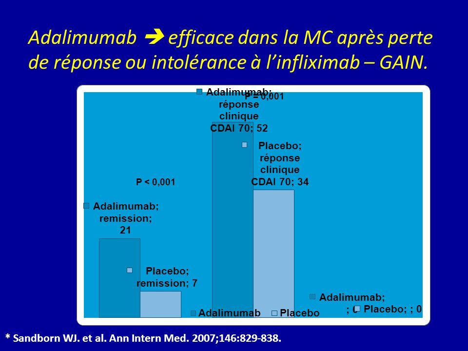 * Sandborn WJ. et al. Ann Intern Med. 2007;146:829-838. Adalimumab efficace dans la MC après perte de réponse ou intolérance à linfliximab – GAIN. P =