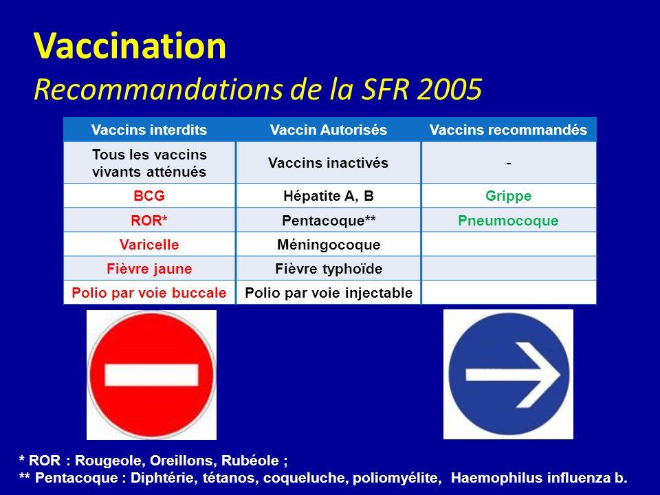 Vaccination Recommandations de la SFR 2005 Vaccins interditsVaccin AutorisésVaccins recommandés Tous les vaccins vivants atténués Vaccins inactivés - BCGHépatite A, BGrippe ROR*Pentacoque**Pneumocoque VaricelleMéningocoque Fièvre jauneFièvre typhoïde Polio par voie buccalePolio par voie injectable * ROR : Rougeole, Oreillons, Rubéole ; ** Pentacoque : Diphtérie, tétanos, coqueluche, poliomyélite, Haemophilus influenza b.