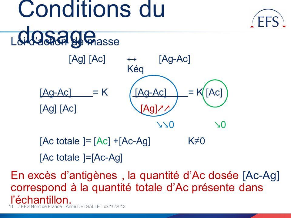 11 / EFS Nord de France - Anne DELSALLE - xx/10/2013 Conditions du dosage Loi daction de masse [Ag] [Ac] [Ag-Ac] Kéq [Ag-Ac] = K [Ag-Ac] = K [Ac] [Ag]