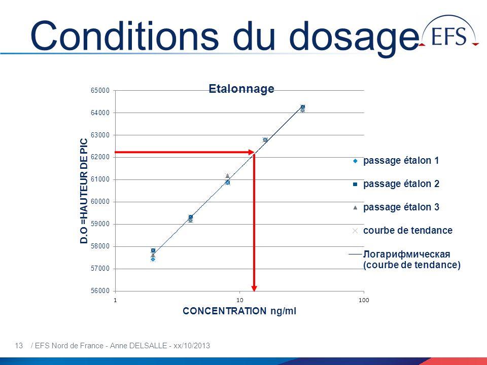 13 / EFS Nord de France - Anne DELSALLE - xx/10/2013 Conditions du dosage