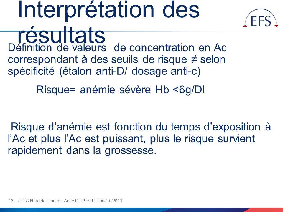16 / EFS Nord de France - Anne DELSALLE - xx/10/2013 Interprétation des résultats Définition de valeurs de concentration en Ac correspondant à des seu