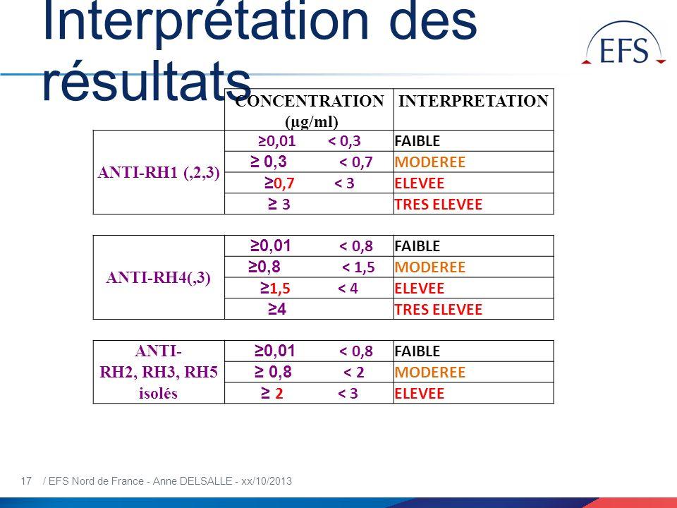 17 / EFS Nord de France - Anne DELSALLE - xx/10/2013 Interprétation des résultats CONCENTRATION (µg/ml) INTERPRETATION ANTI-RH1 (,2,3) 0,01 < 0,3FAIBL