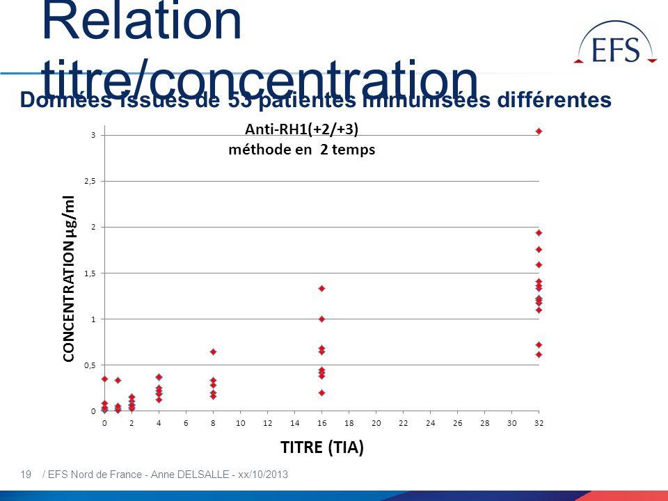 19 / EFS Nord de France - Anne DELSALLE - xx/10/2013 Relation titre/concentration Données issues de 53 patientes immunisées différentes