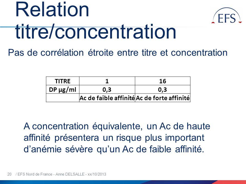 20 / EFS Nord de France - Anne DELSALLE - xx/10/2013 Relation titre/concentration TITRE116 DP µg/ml0,3 Ac de faible affinitéAc de forte affinité Pas d