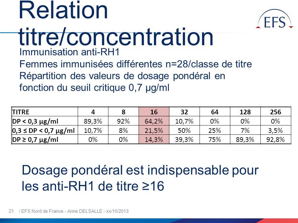21 / EFS Nord de France - Anne DELSALLE - xx/10/2013 Relation titre/concentration Immunisation anti-RH1 Femmes immunisées différentes n=28/classe de t