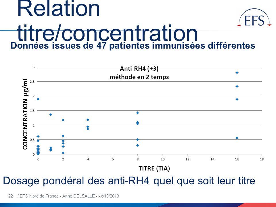 22 / EFS Nord de France - Anne DELSALLE - xx/10/2013 Relation titre/concentration Données issues de 47 patientes immunisées différentes Dosage pondéra