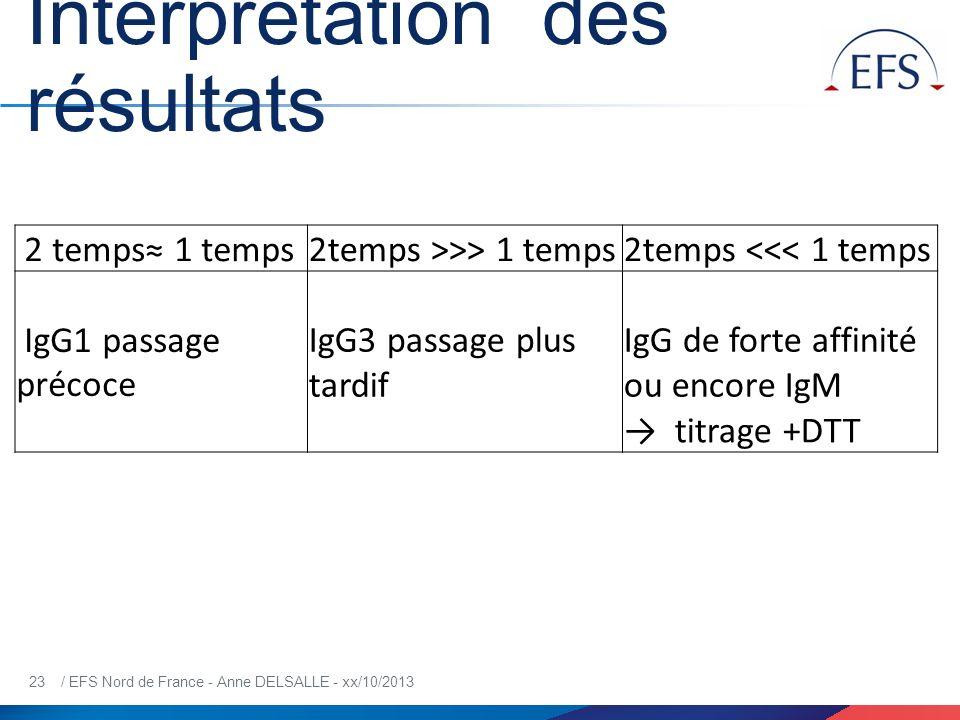23 / EFS Nord de France - Anne DELSALLE - xx/10/2013 Interprétation des résultats 2 temps 1 temps2temps >>> 1 temps2temps <<< 1 temps IgG1 passage pré